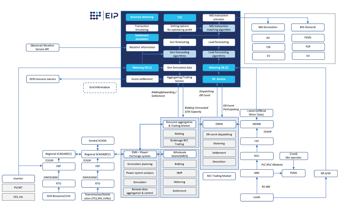 EIP Market Participating Model